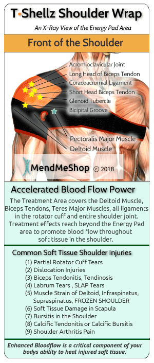 T•Shellz Wrap increases blood flow to speed up healing, soften scar tissue and prevent re-injury